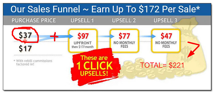 What Is Easy Cash Club About - Easy Cash Club Upsells